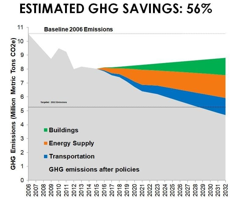 Estimated GHG Savings