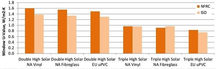 Euro vs U.S. Window Rating Systems: Window Standards Compared: NFRC, ISO and Passive House Ratings